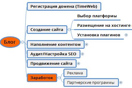 Создание сайта самостоятельно - порядок действий